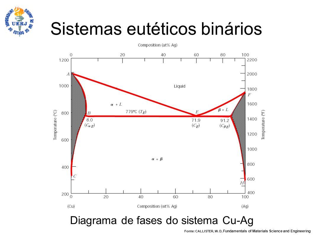 Sistemas eutéticos binários Diagrama de fases do sistema Cu-Ag Fonte: CALLISTER, W. D, Fundamentals of Materials Science and Engineering