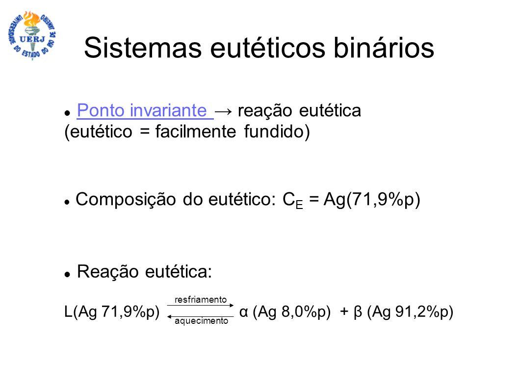 Sistemas eutéticos binários Ponto invariante reação eutética Ponto invariante (eutético = facilmente fundido) Composição do eutético: C E = Ag(71,9%p)