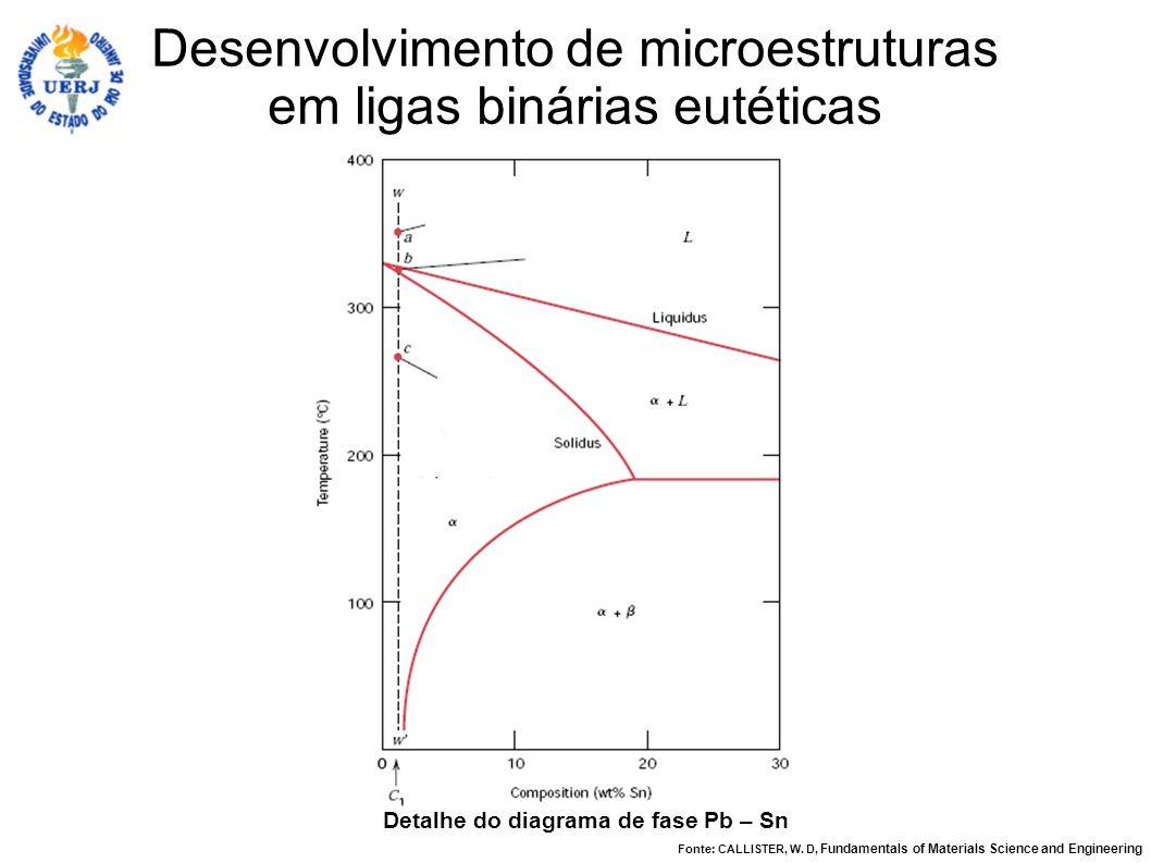 Detalhe do diagrama de fase Pb – Sn Desenvolvimento de microestruturas em ligas binárias eutéticas Fonte: CALLISTER, W. D, Fundamentals of Materials S