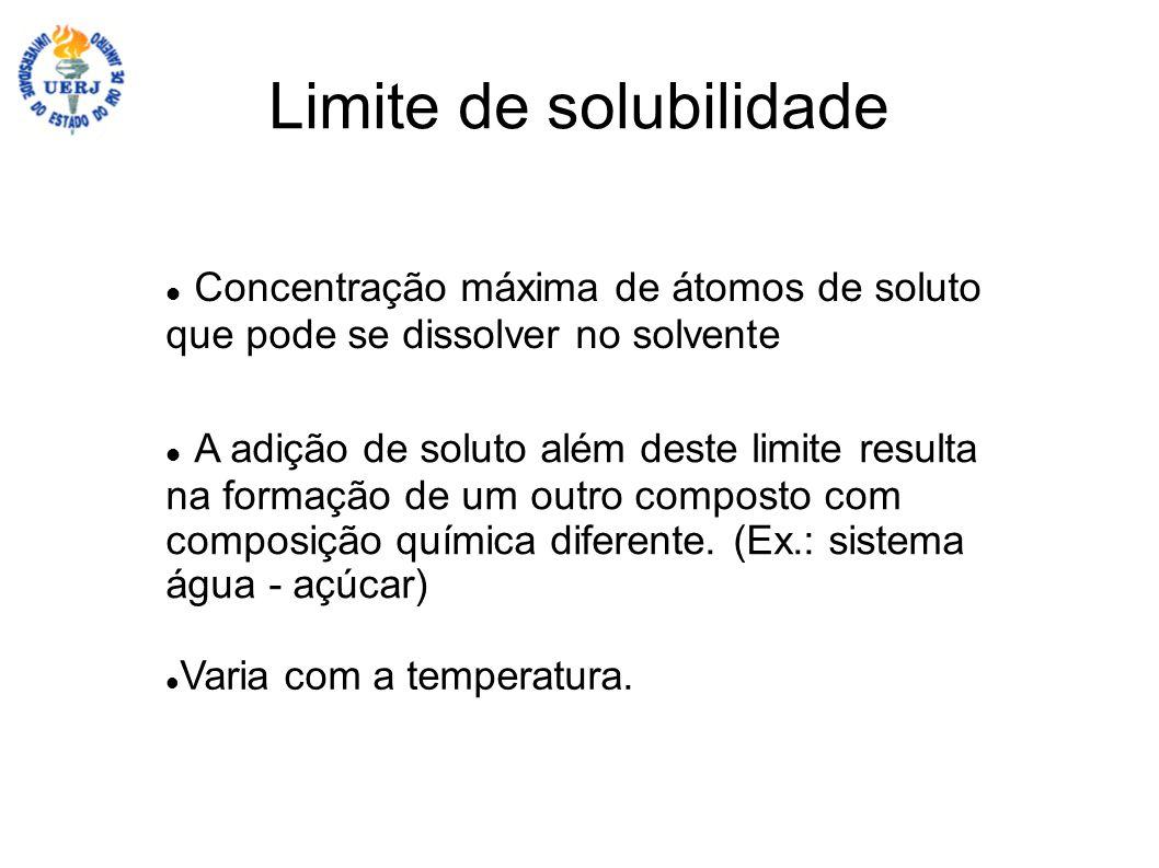 Limite de solubilidade Concentração máxima de átomos de soluto que pode se dissolver no solvente A adição de soluto além deste limite resulta na forma