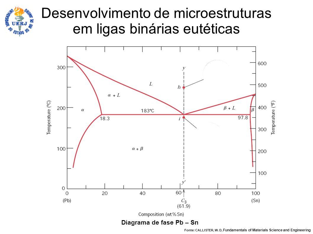 Diagrama de fase Pb – Sn Desenvolvimento de microestruturas em ligas binárias eutéticas Fonte: CALLISTER, W. D, Fundamentals of Materials Science and