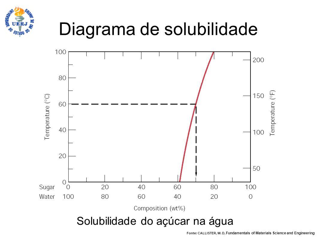 Diagrama de solubilidade Solubilidade do açúcar na água Fonte: CALLISTER, W. D, Fundamentals of Materials Science and Engineering