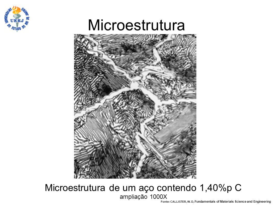Microestrutura de um aço contendo 1,40%p C ampliação 1000X Microestrutura Fonte: CALLISTER, W. D, Fundamentals of Materials Science and Engineering