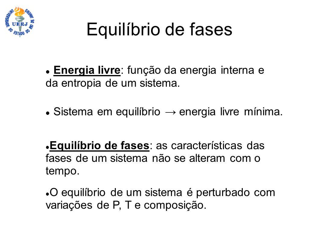 Equilíbrio de fases Energia livre: função da energia interna e da entropia de um sistema. Sistema em equilíbrio energia livre mínima. Equilíbrio de fa