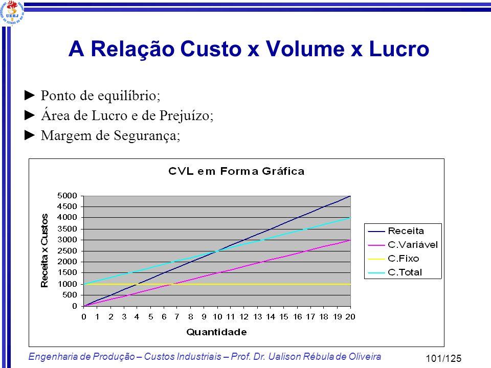 101/125 Engenharia de Produção – Custos Industriais – Prof. Dr. Ualison Rébula de Oliveira A Relação Custo x Volume x Lucro Ponto de equilíbrio; Área