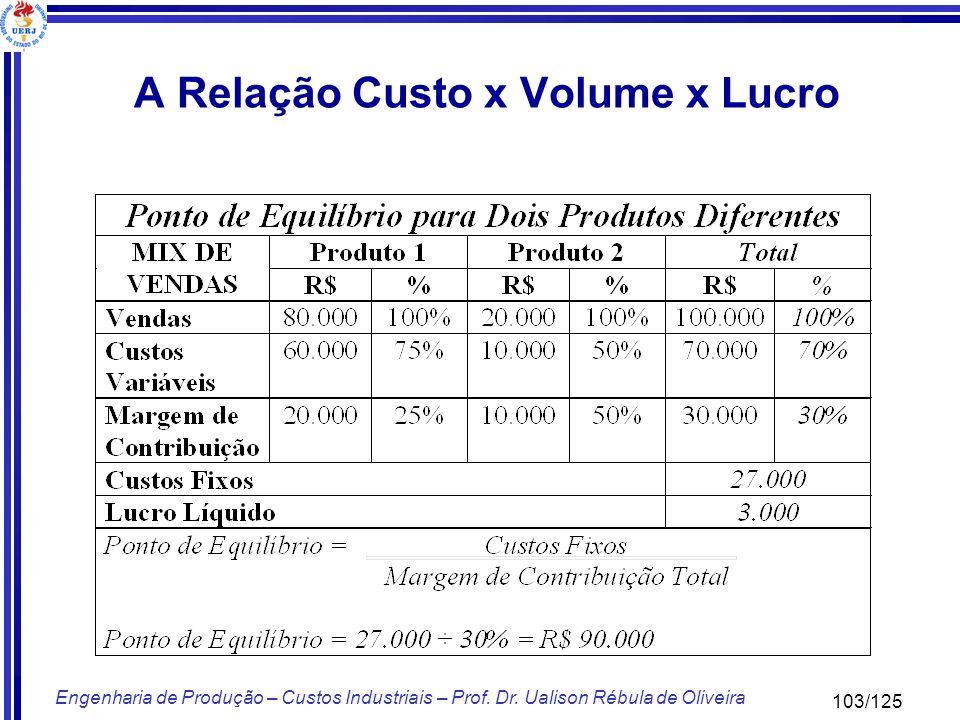 103/125 Engenharia de Produção – Custos Industriais – Prof. Dr. Ualison Rébula de Oliveira A Relação Custo x Volume x Lucro