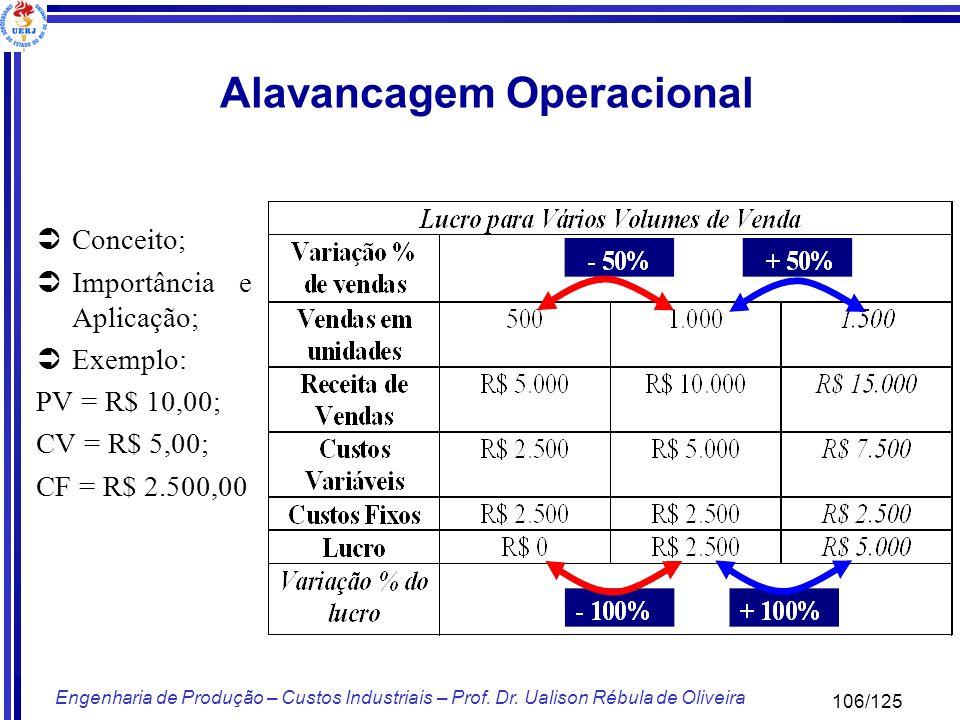 106/125 Engenharia de Produção – Custos Industriais – Prof. Dr. Ualison Rébula de Oliveira Alavancagem Operacional Conceito; Importância e Aplicação;