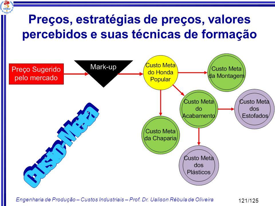 121/125 Engenharia de Produção – Custos Industriais – Prof. Dr. Ualison Rébula de Oliveira Preços, estratégias de preços, valores percebidos e suas té