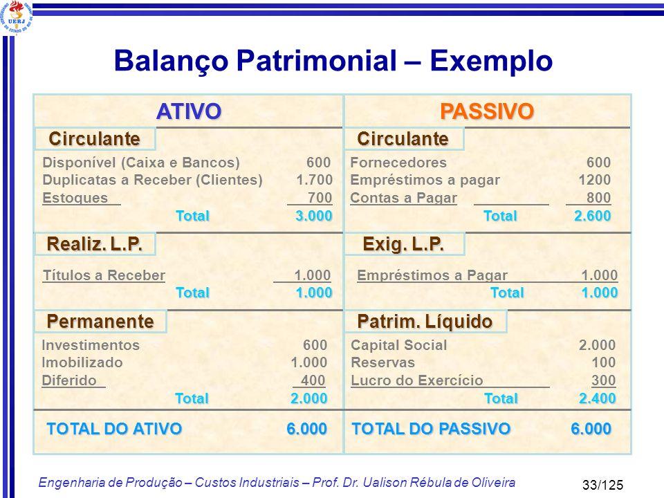 33/125 Engenharia de Produção – Custos Industriais – Prof. Dr. Ualison Rébula de Oliveira ATIVOPASSIVO CirculanteCirculante Permanente Realiz. L.P. Pa