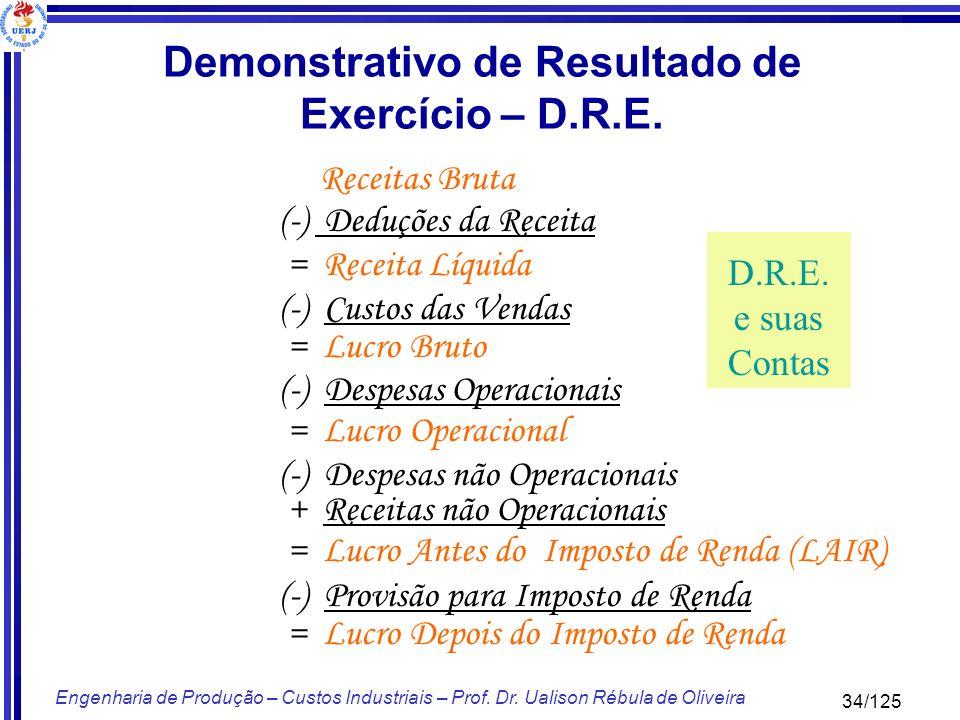 34/125 Engenharia de Produção – Custos Industriais – Prof. Dr. Ualison Rébula de Oliveira Receitas Bruta (-) Deduções da Receita = Receita Líquida (-)