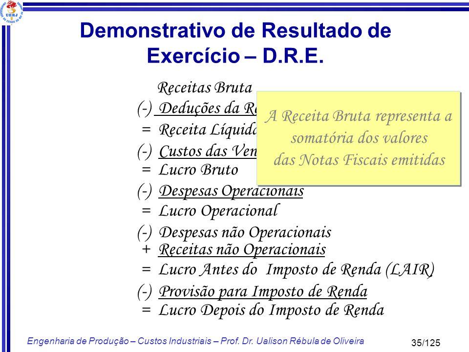 35/125 Engenharia de Produção – Custos Industriais – Prof. Dr. Ualison Rébula de Oliveira Receitas Bruta (-) Deduções da Receita = Receita Líquida (-)