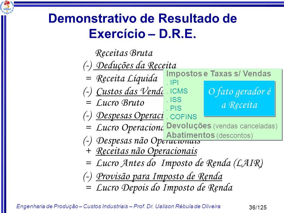 36/125 Engenharia de Produção – Custos Industriais – Prof. Dr. Ualison Rébula de Oliveira Receitas Bruta (-) Deduções da Receita = Receita Líquida (-)