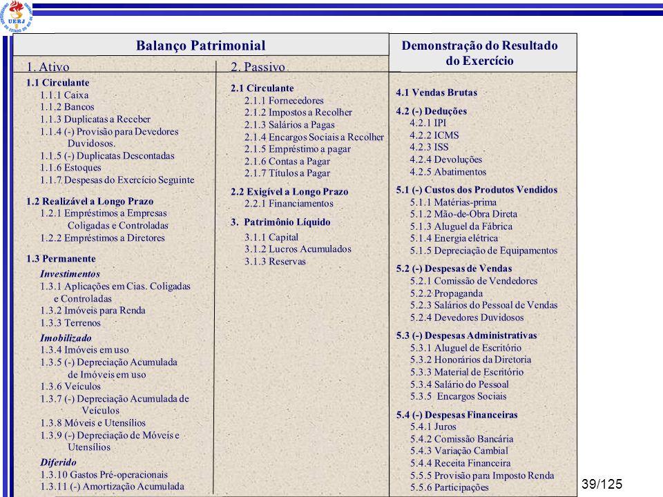 39/125 Engenharia de Produção – Custos Industriais – Prof. Dr. Ualison Rébula de Oliveira Demonstração do Resultado do Exercício Balanço Patrimonial 1