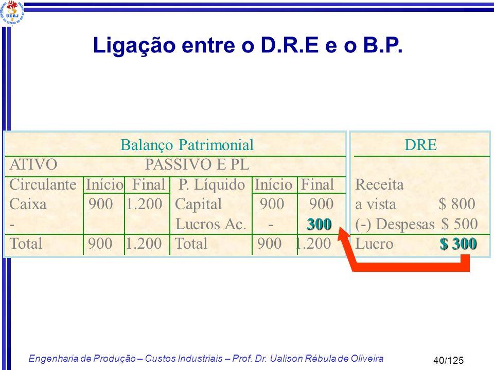 40/125 Engenharia de Produção – Custos Industriais – Prof. Dr. Ualison Rébula de Oliveira Balanço Patrimonial ATIVO PASSIVO E PL Circulante Início Fin