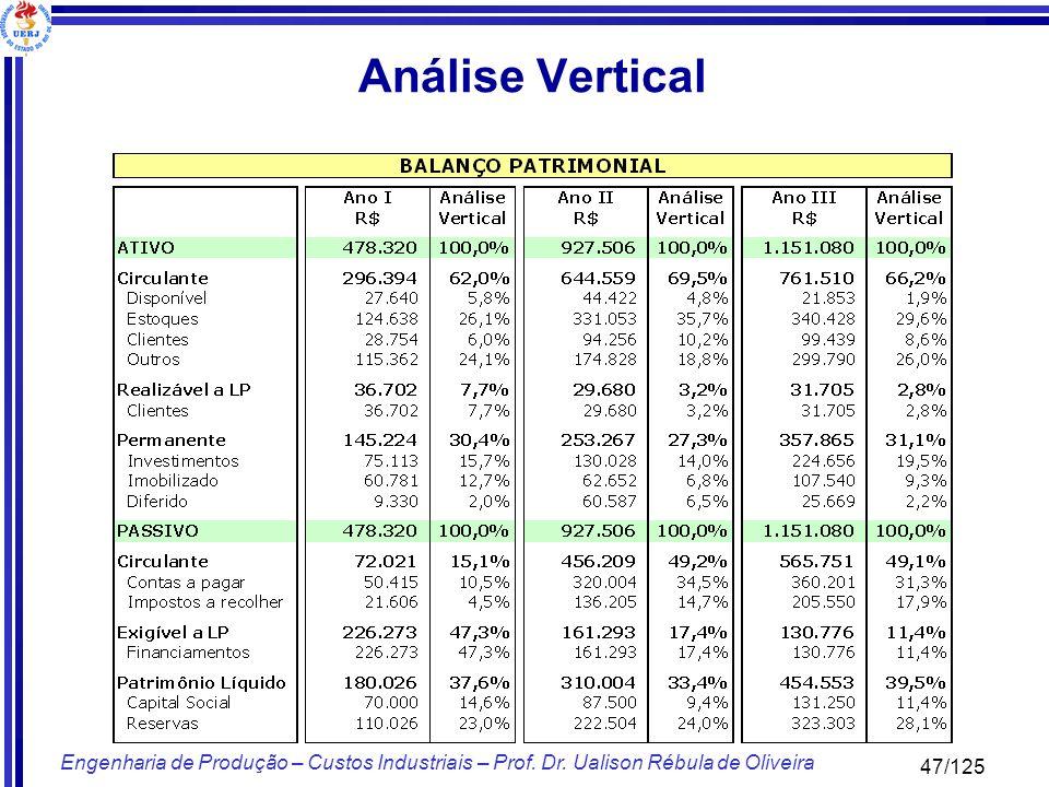 47/125 Engenharia de Produção – Custos Industriais – Prof. Dr. Ualison Rébula de Oliveira Análise Vertical