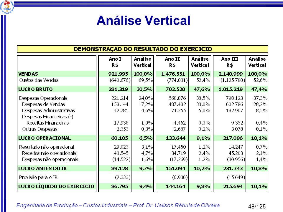 48/125 Engenharia de Produção – Custos Industriais – Prof. Dr. Ualison Rébula de Oliveira Análise Vertical
