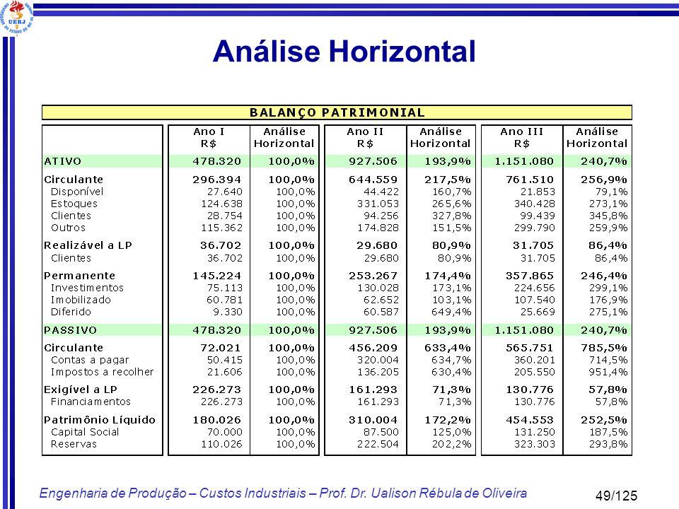 49/125 Engenharia de Produção – Custos Industriais – Prof. Dr. Ualison Rébula de Oliveira Análise Horizontal