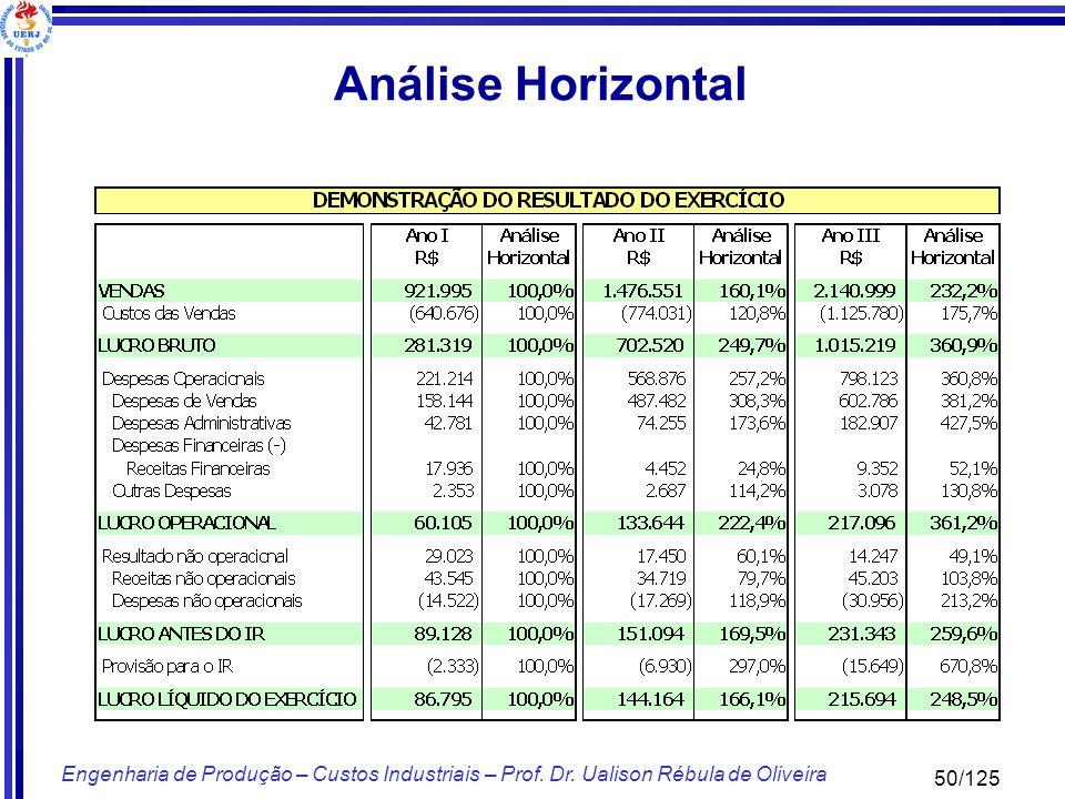 50/125 Engenharia de Produção – Custos Industriais – Prof. Dr. Ualison Rébula de Oliveira Análise Horizontal