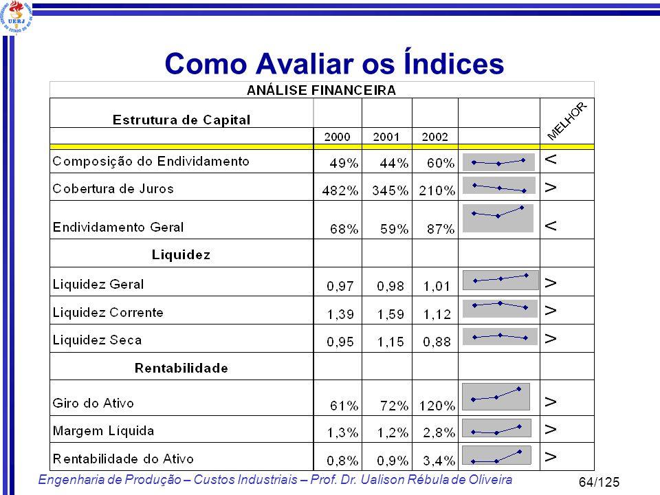 64/125 Engenharia de Produção – Custos Industriais – Prof. Dr. Ualison Rébula de Oliveira Como Avaliar os Índices