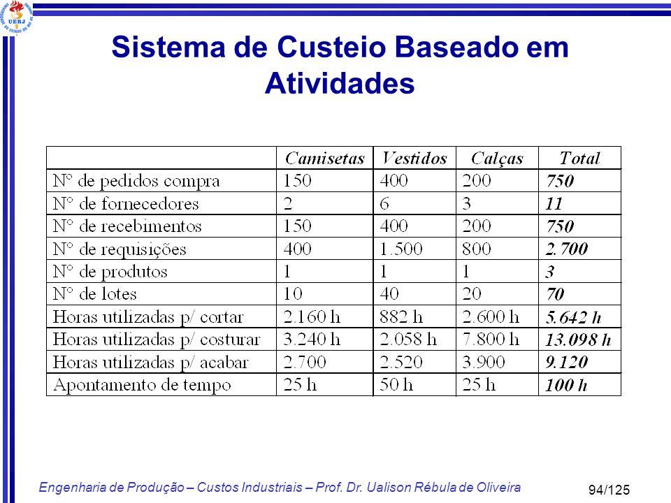 94/125 Engenharia de Produção – Custos Industriais – Prof. Dr. Ualison Rébula de Oliveira Sistema de Custeio Baseado em Atividades
