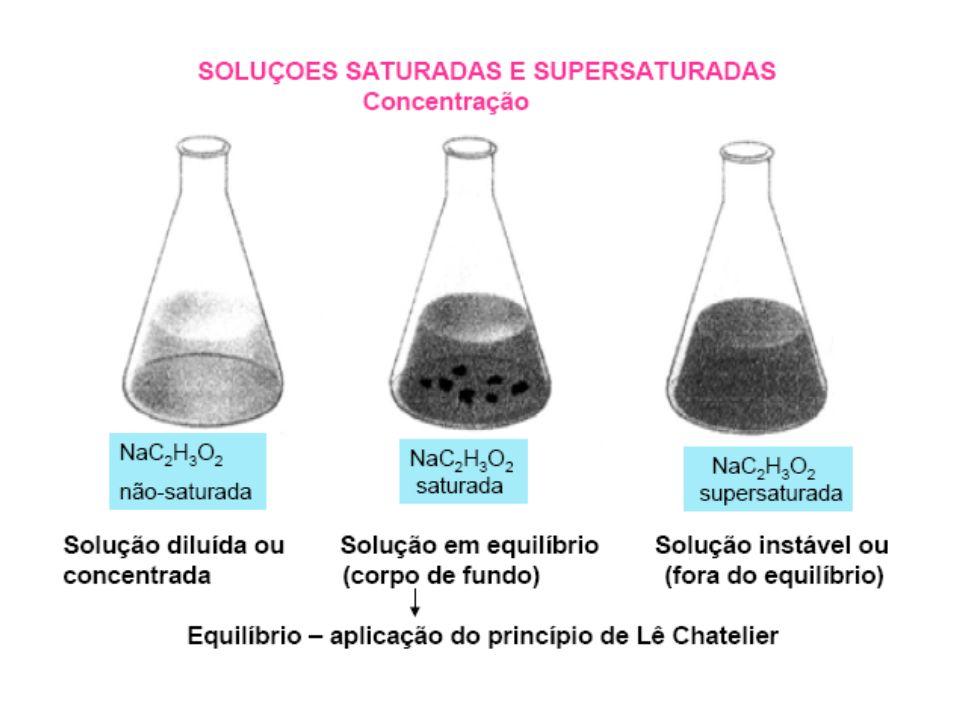 Dissolução de líquidos em líquidos Miscíveis Imiscíveis Octano + CCl 4 miscíveis (apolares) Hidrocarbonetos + água imiscíveis