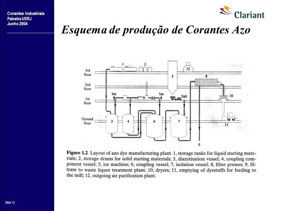 Corantes Industriais Palestra UERJ Junho 2004 Slide 13 Esquema de produção de Corantes Azo
