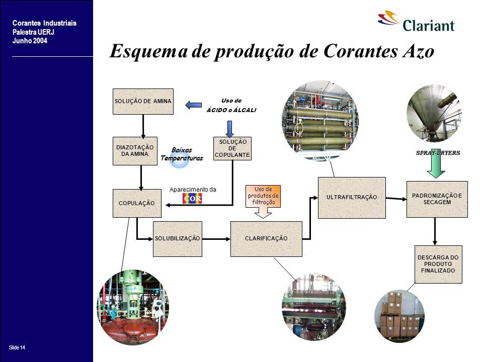 Corantes Industriais Palestra UERJ Junho 2004 Slide 14 COPULAÇÃO SOLUÇÃO DE AMINA SOLUÇÃO DE COPULANTE DIAZOTAÇÃO DA AMINA SOLUBILIZAÇÃOCLARIFICAÇÃO U