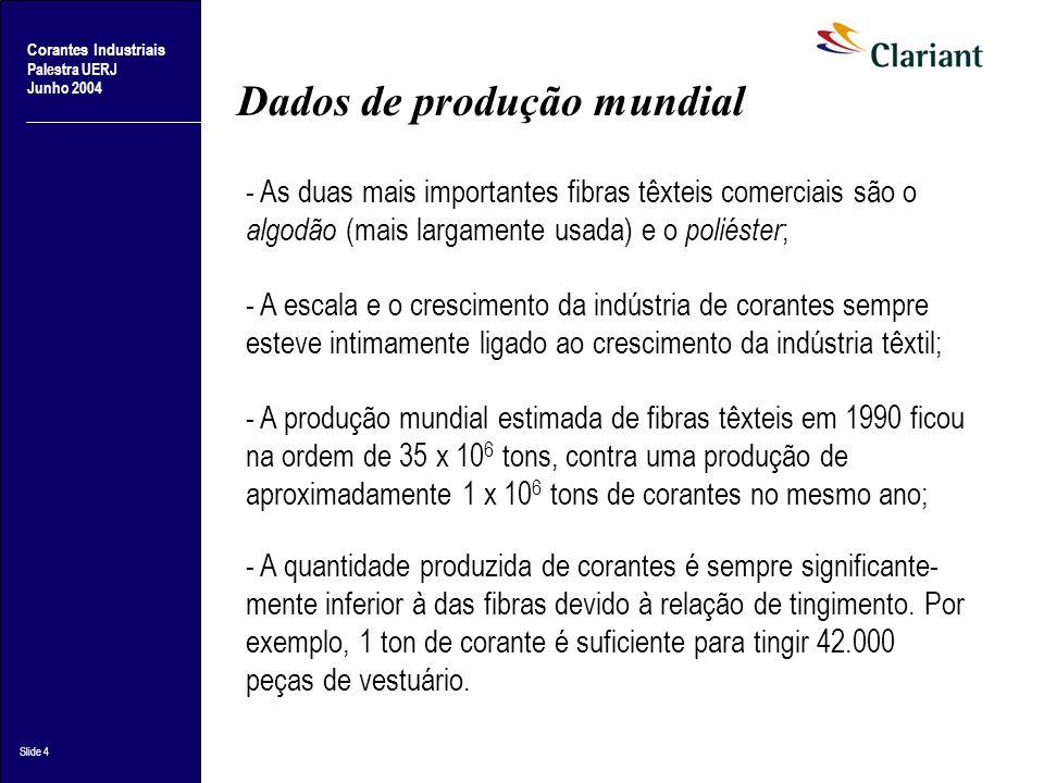 Corantes Industriais Palestra UERJ Junho 2004 Slide 5 Produtores mundiais Por muitos anos, a produção química de corantes e medicamentos ficou concentrado na Europa, com Bayer, BASF e Hoeschst na Alemanha; Ciba-Geigy e Sandoz na Suíça, e ICI na Inglaterra.