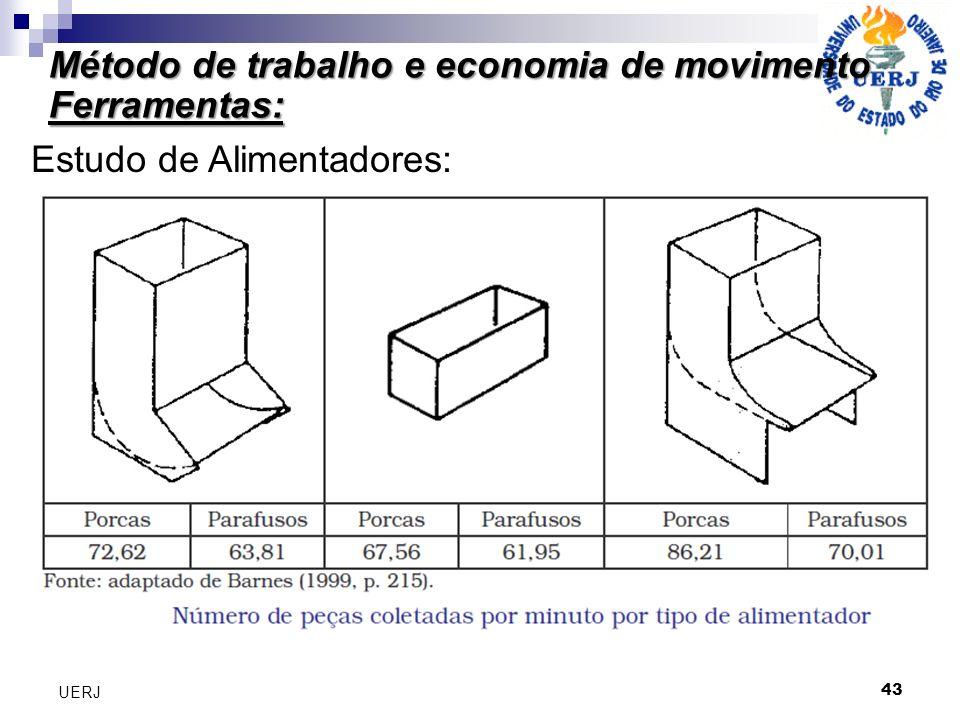 Método de trabalho e economia de movimento Ferramentas: 43 UERJ Estudo de Alimentadores: