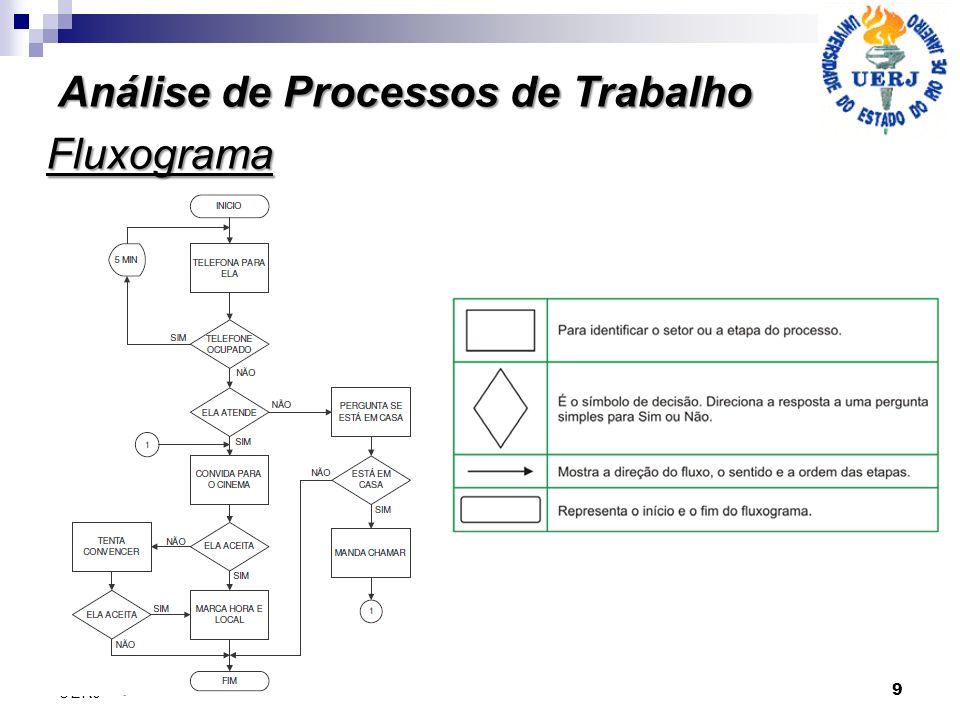 Análise de Processos de Trabalho 9 UERJ Fluxograma