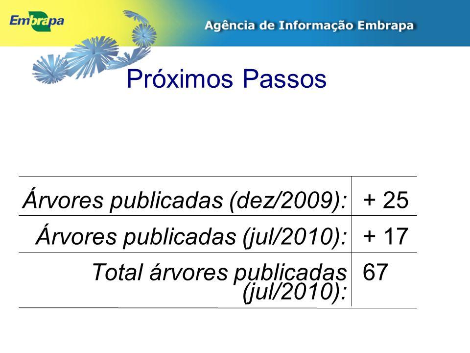 Próximos Passos Árvores publicadas (dez/2009): Árvores publicadas (jul/2010): Total árvores publicadas (jul/2010): + 25 + 17 67