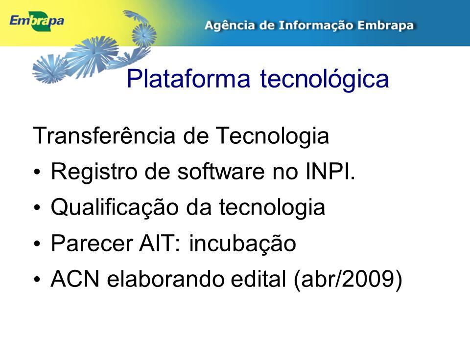 Plataforma tecnológica Transferência de Tecnologia Registro de software no INPI. Qualificação da tecnologia Parecer AIT: incubação ACN elaborando edit