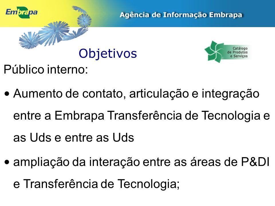 Objetivos Público interno: Aumento de contato, articulação e integração entre a Embrapa Transferência de Tecnologia e as Uds e entre as Uds ampliação