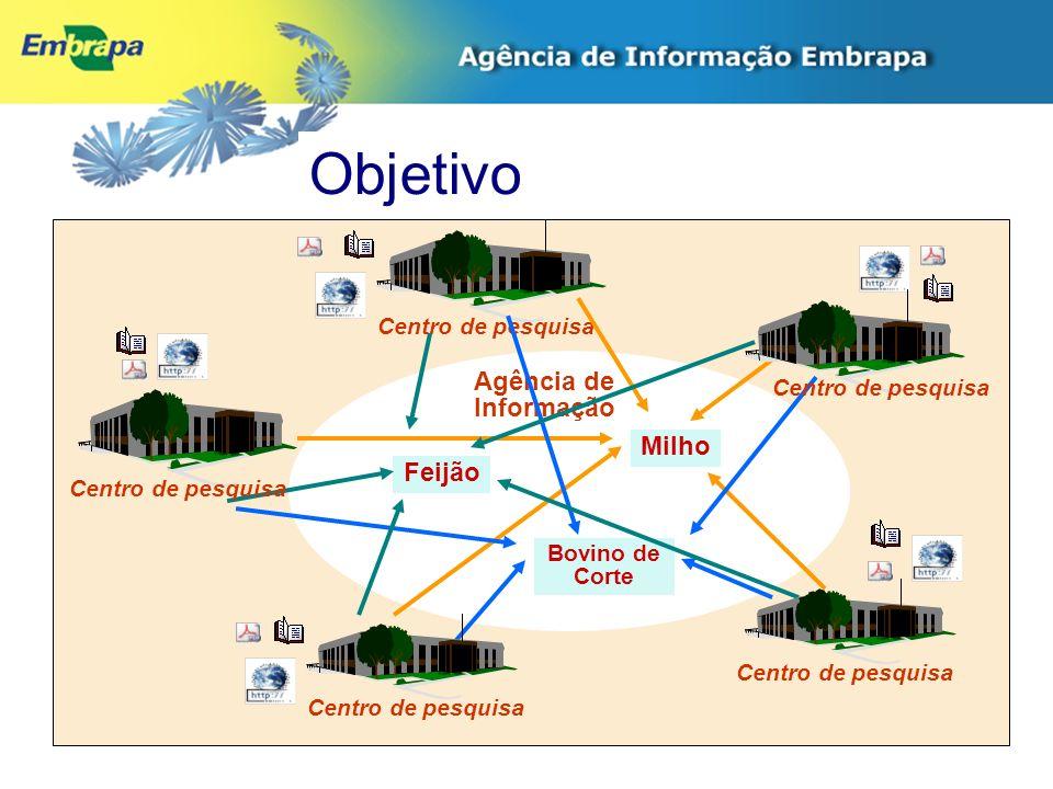 Agência de Informação Feijão Milho Centro de pesquisa Bovino de Corte Centro de pesquisa Objetivo