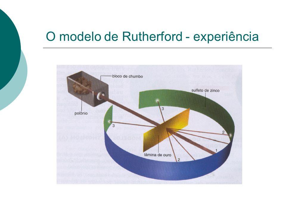 O modelo de Rutherford - experiência