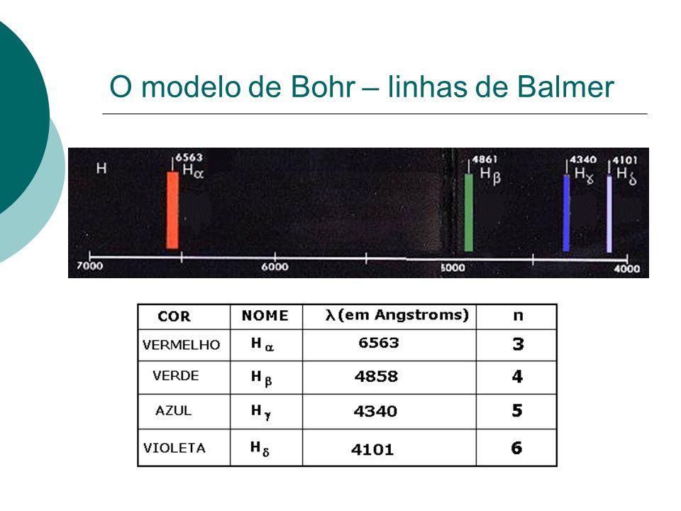 O modelo de Bohr – linhas de Balmer