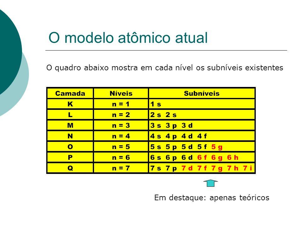 O quadro abaixo mostra em cada nível os subníveis existentes Em destaque: apenas teóricos