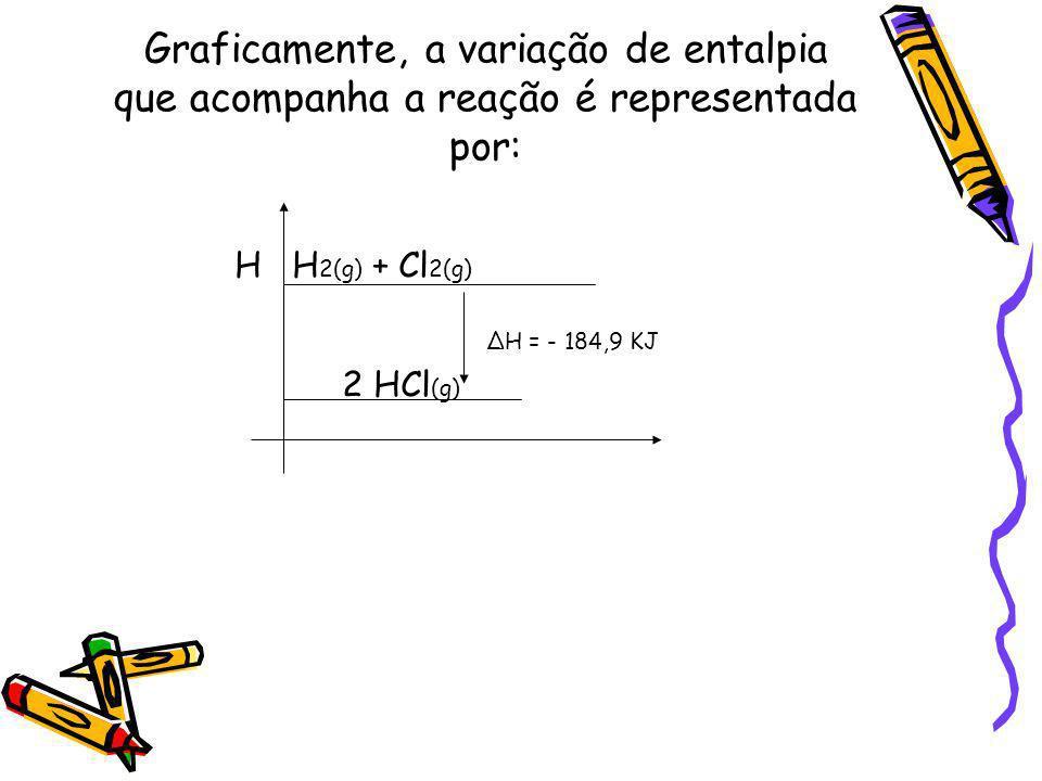 Graficamente, a variação de entalpia que acompanha a reação é representada por: H H 2(g) + Cl 2(g) H = - 184,9 KJ 2 HCl (g)