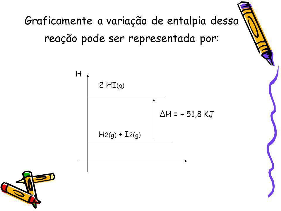 Graficamente a variação de entalpia dessa reação pode ser representada por: H 2 HI (g) H = + 51,8 KJ H 2(g) + I 2(g)