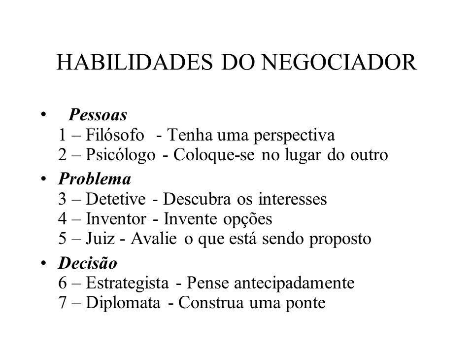 HABILIDADES DO NEGOCIADOR Pessoas 1 – Filósofo - Tenha uma perspectiva 2 – Psicólogo - Coloque-se no lugar do outro Problema 3 – Detetive - Descubra o