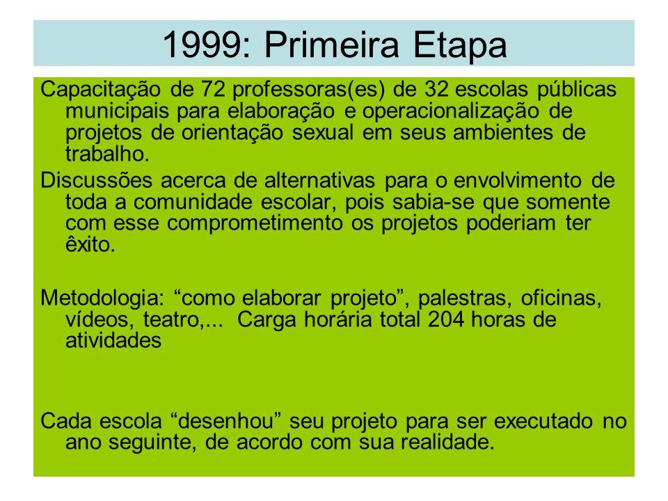 1999: Primeira Etapa Capacitação de 72 professoras(es) de 32 escolas públicas municipais para elaboração e operacionalização de projetos de orientação sexual em seus ambientes de trabalho.