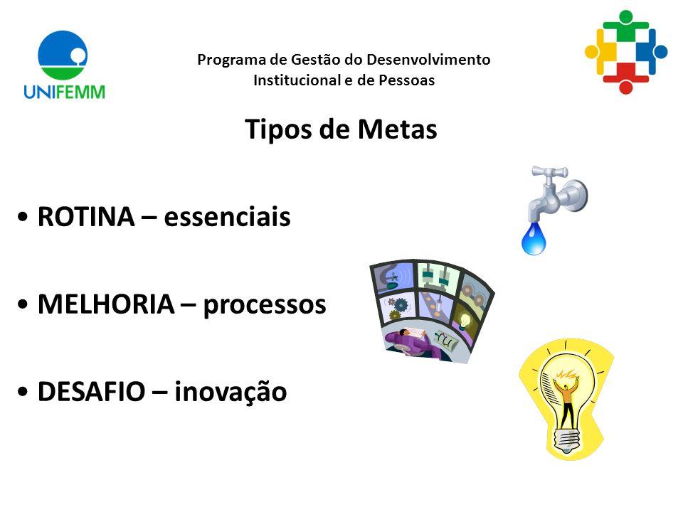 Tipos de Metas ROTINA – essenciais MELHORIA – processos DESAFIO – inovação Programa de Gestão do Desenvolvimento Institucional e de Pessoas