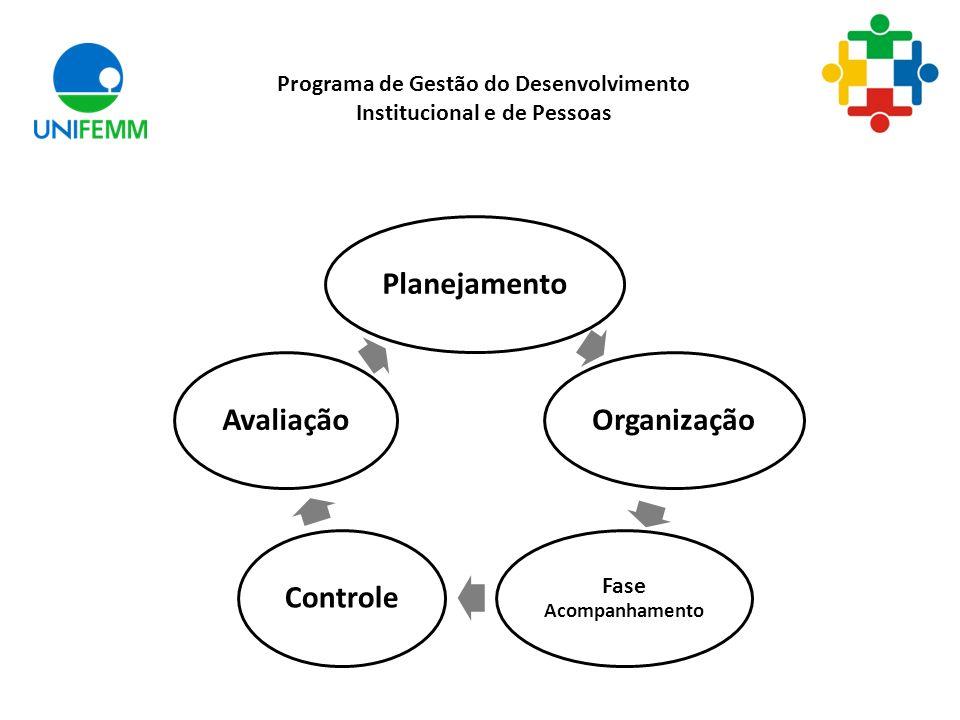 Programa de Gestão do Desenvolvimento Institucional e de Pessoas PlanejamentoOrganização Fase Acompanhamento ControleAvaliação