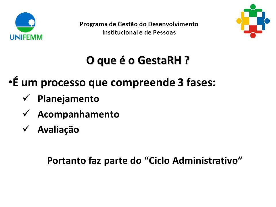 O que é o GestaRH ? É um processo que compreende 3 fases: Planejamento Acompanhamento Avaliação Portanto faz parte do Ciclo Administrativo Programa de
