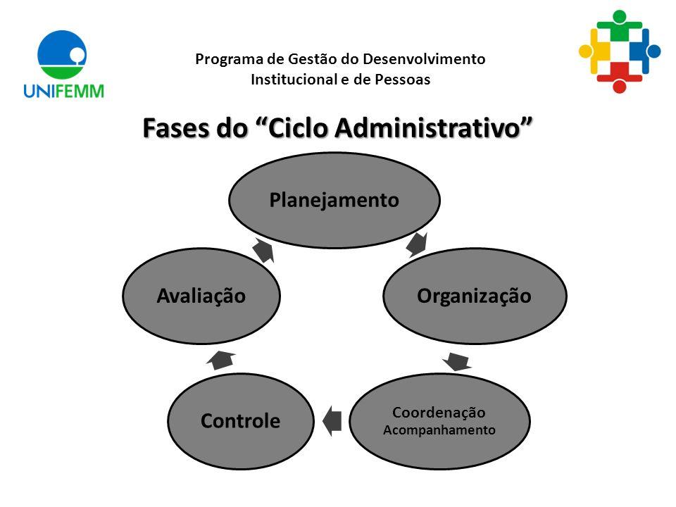 Fases do Ciclo Administrativo Programa de Gestão do Desenvolvimento Institucional e de Pessoas PlanejamentoOrganização Coordenação Acompanhamento Cont