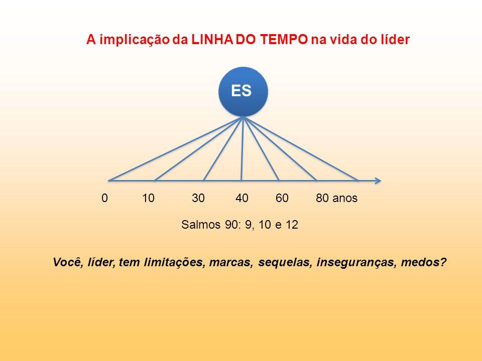 A implicação da LINHA DO TEMPO na vida do líder ES 0 10 30 40 60 80 anos Salmos 90: 9, 10 e 12 Você, líder, tem limitações, marcas, sequelas, insegura