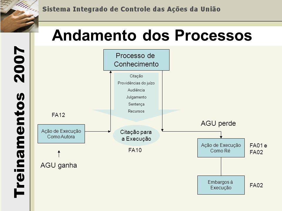 Treinamentos 2007 Andamento dos Processos Processo de Conhecimento Ação de Execução Como Ré Embargos à Execução Citação Providências do juízo Audiênci