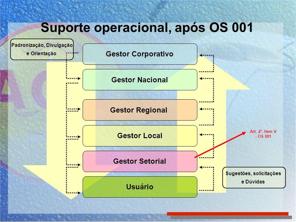 Gestor Corporativo Gestor Nacional Gestor Regional Gestor Local Gestor Setorial Usuário Suporte operacional, após OS 001 Padronização, Divulgação e Or