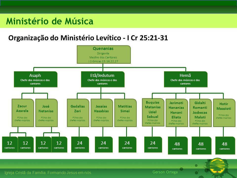 27/1/201423 Igreja Cristã da Família. Formando Jesus em nós. Edificando os Pilares Ministério de Música Gerson Ortega Igreja Cristã da Família. Forman