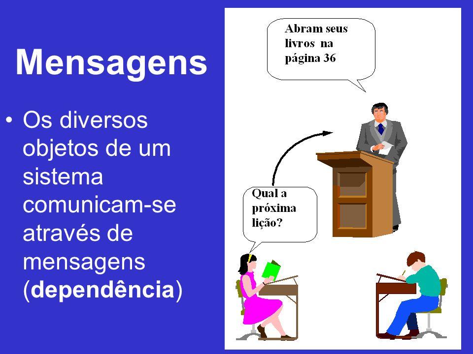 Mensagens Os diversos objetos de um sistema comunicam-se através de mensagens (dependência)